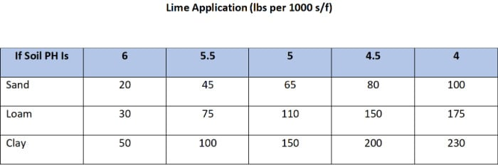 chart showing what rate to spread lime on lawn