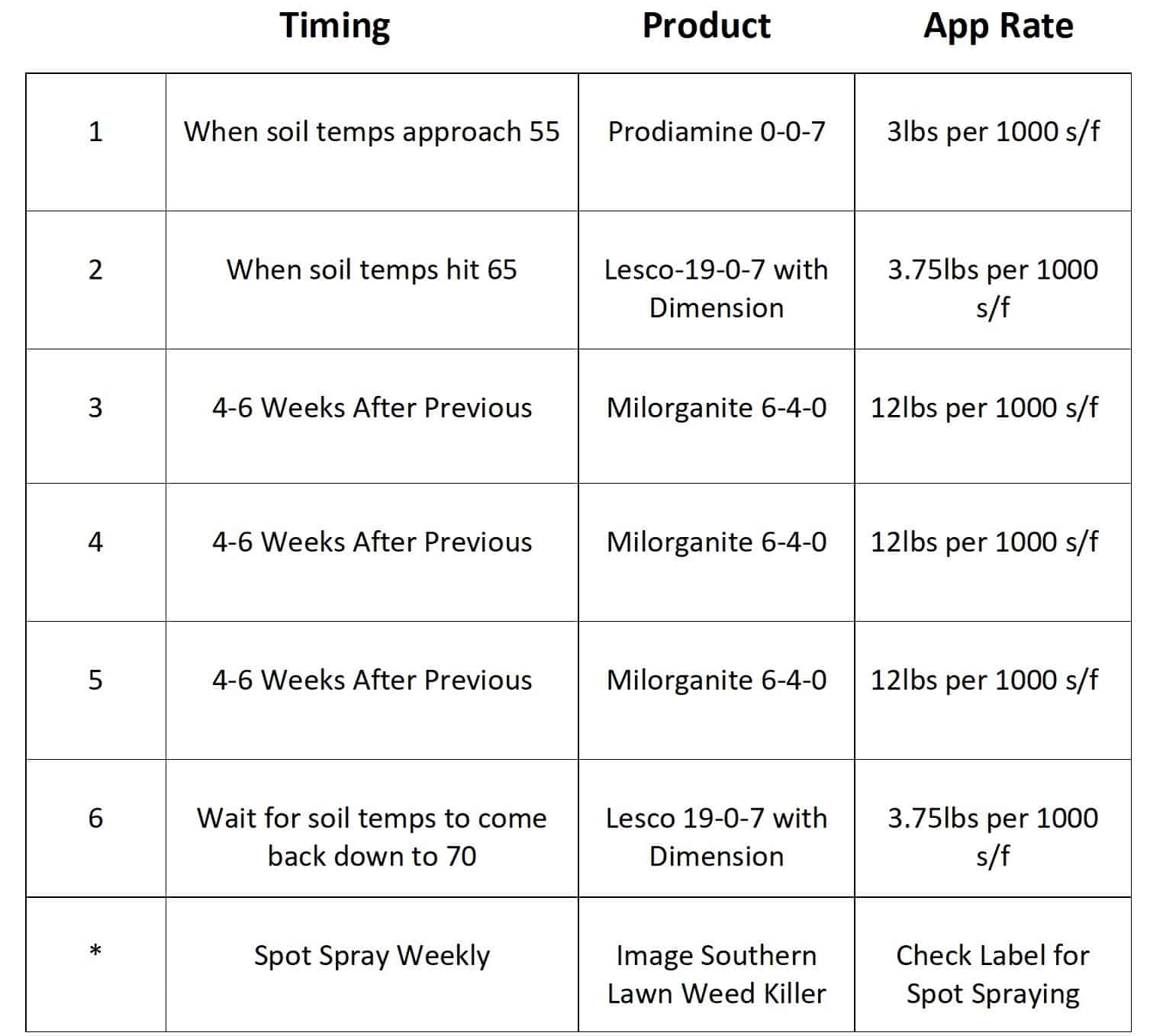 chart of warm season lawn care schedule